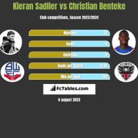 Kieran Sadlier vs Christian Benteke h2h player stats