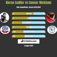 Kieran Sadlier vs Connor Wickham h2h player stats