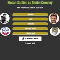 Kieran Sadlier vs Daniel Crowley h2h player stats