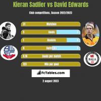 Kieran Sadlier vs David Edwards h2h player stats