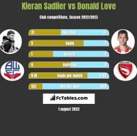 Kieran Sadlier vs Donald Love h2h player stats