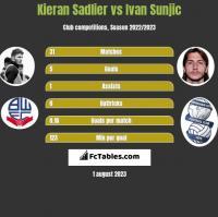 Kieran Sadlier vs Ivan Sunjic h2h player stats