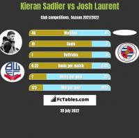 Kieran Sadlier vs Josh Laurent h2h player stats