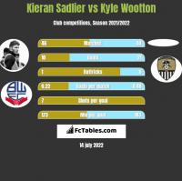 Kieran Sadlier vs Kyle Wootton h2h player stats