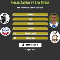 Kieran Sadlier vs Lee Novak h2h player stats