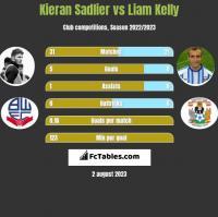 Kieran Sadlier vs Liam Kelly h2h player stats