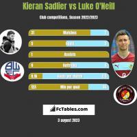 Kieran Sadlier vs Luke O'Neill h2h player stats