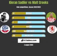Kieran Sadlier vs Matt Crooks h2h player stats