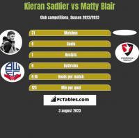 Kieran Sadlier vs Matty Blair h2h player stats