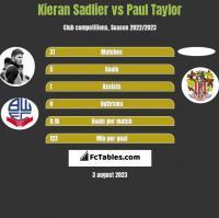Kieran Sadlier vs Paul Taylor h2h player stats