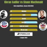 Kieran Sadlier vs Shaun MacDonald h2h player stats