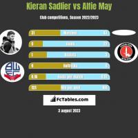 Kieran Sadlier vs Alfie May h2h player stats