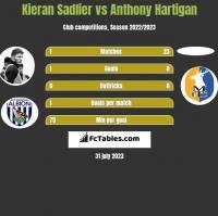 Kieran Sadlier vs Anthony Hartigan h2h player stats