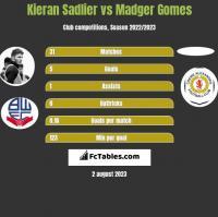 Kieran Sadlier vs Madger Gomes h2h player stats