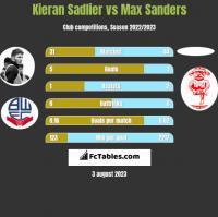 Kieran Sadlier vs Max Sanders h2h player stats