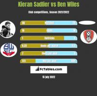 Kieran Sadlier vs Ben Wiles h2h player stats