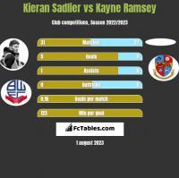 Kieran Sadlier vs Kayne Ramsey h2h player stats