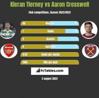 Kieran Tierney vs Aaron Cresswell h2h player stats