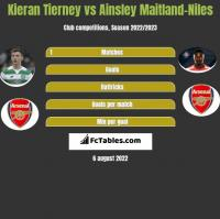 Kieran Tierney vs Ainsley Maitland-Niles h2h player stats