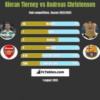 Kieran Tierney vs Andreas Christensen h2h player stats