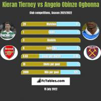 Kieran Tierney vs Angelo Obinze Ogbonna h2h player stats