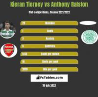 Kieran Tierney vs Anthony Ralston h2h player stats