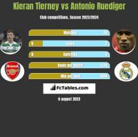 Kieran Tierney vs Antonio Ruediger h2h player stats