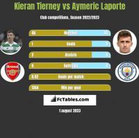 Kieran Tierney vs Aymeric Laporte h2h player stats