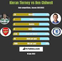 Kieran Tierney vs Ben Chilwell h2h player stats