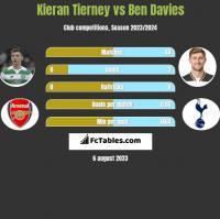 Kieran Tierney vs Ben Davies h2h player stats