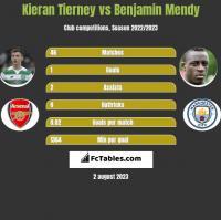 Kieran Tierney vs Benjamin Mendy h2h player stats