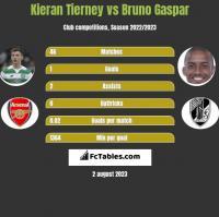 Kieran Tierney vs Bruno Gaspar h2h player stats