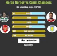 Kieran Tierney vs Calum Chambers h2h player stats