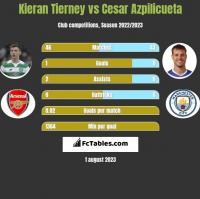 Kieran Tierney vs Cesar Azpilicueta h2h player stats