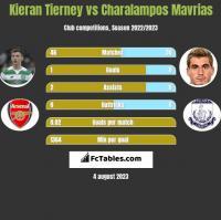 Kieran Tierney vs Charalampos Mavrias h2h player stats