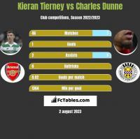 Kieran Tierney vs Charles Dunne h2h player stats