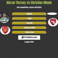 Kieran Tierney vs Christian Mbulu h2h player stats