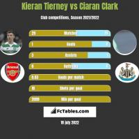 Kieran Tierney vs Ciaran Clark h2h player stats