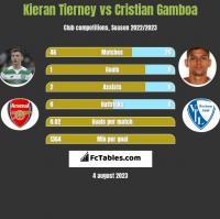 Kieran Tierney vs Cristian Gamboa h2h player stats