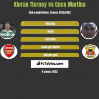 Kieran Tierney vs Cuco Martina h2h player stats