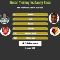 Kieran Tierney vs Danny Rose h2h player stats