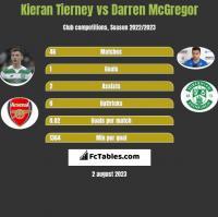 Kieran Tierney vs Darren McGregor h2h player stats