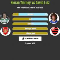 Kieran Tierney vs David Luiz h2h player stats