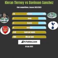 Kieran Tierney vs Davinson Sanchez h2h player stats