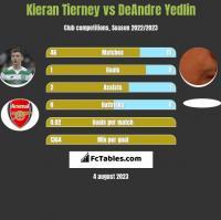 Kieran Tierney vs DeAndre Yedlin h2h player stats