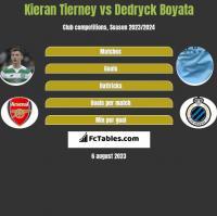 Kieran Tierney vs Dedryck Boyata h2h player stats
