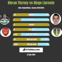 Kieran Tierney vs Diego Llorente h2h player stats