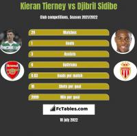 Kieran Tierney vs Djibril Sidibe h2h player stats