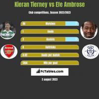 Kieran Tierney vs Efe Ambrose h2h player stats