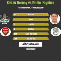 Kieran Tierney vs Emilio Izaguirre h2h player stats